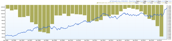 Stock Buyback Affect the Share Price?
